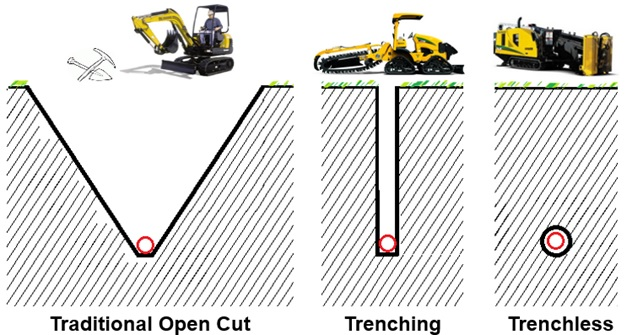 Graving Trenching Trenchless
